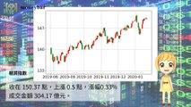 【華爾街女孩投資bar】01/22財經下午茶