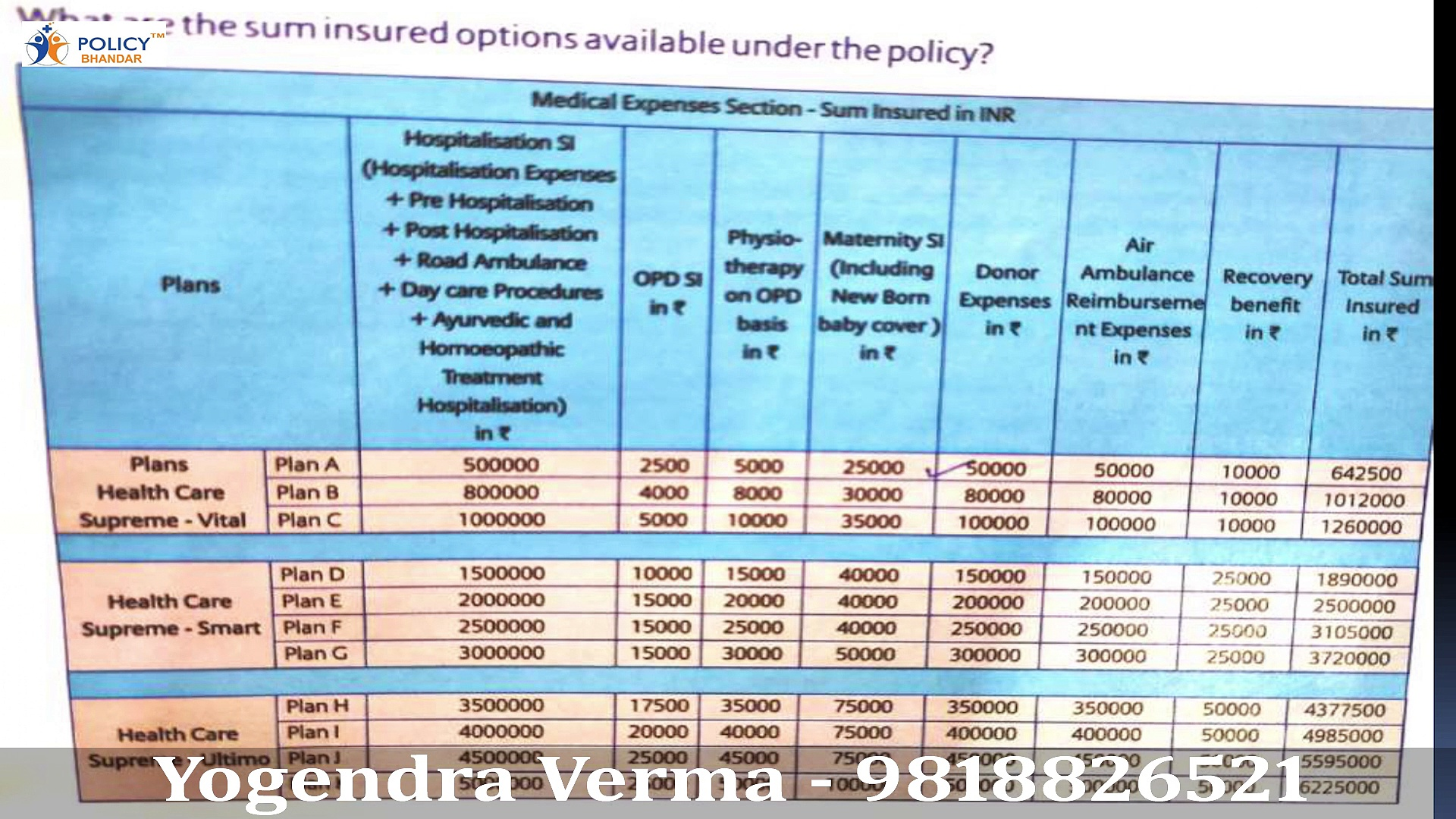 Bajaj Health Care Bajaj Health Care Supreme | Latest Updates 2020 | Health Insurance | Mediclaim | Policy Bhandar