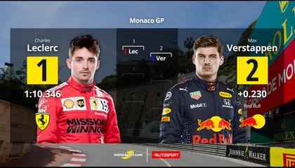 Charles Leclerc mène la grille de départ à Monaco