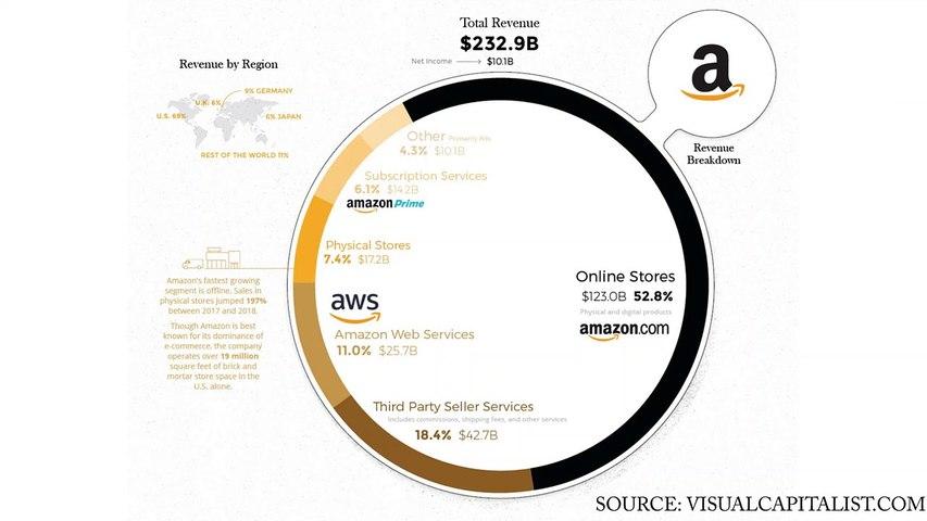 D'où vient l'argent d'Amazon Partie 7