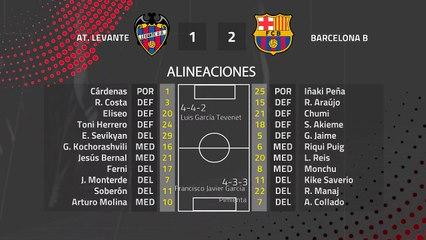 Resumen partido entre At. Levante y Barcelona B Jornada 25 Segunda División B