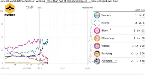 Nevada Caucus Results - Senator Bernie Sanders Blowout!