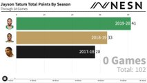 Jayson Tatum Total Scoring Through 54 Games In All NBA Seasons