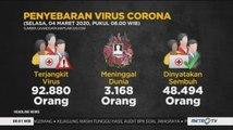 [Update] 3.168 Orang Meninggal Dunia Akibat Virus Corona