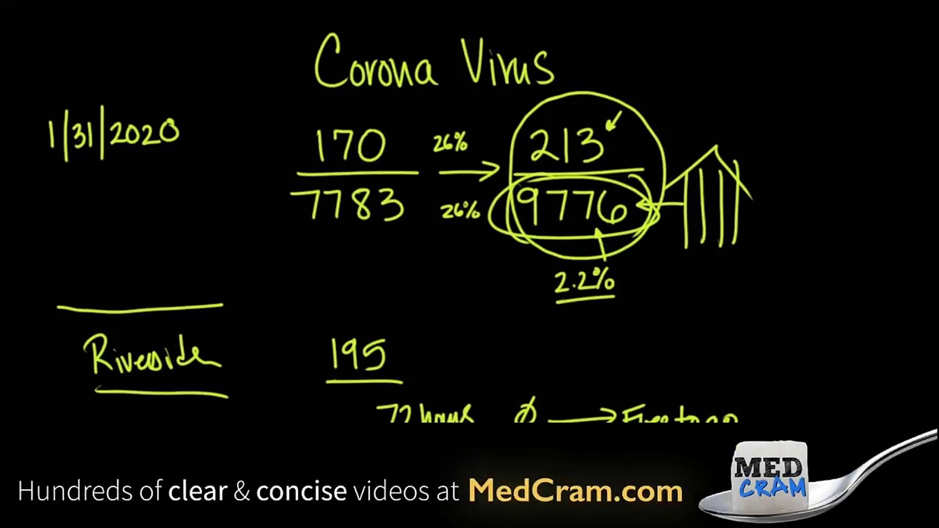 Coronavirus Epidemic Update 7: Global Health Emergency Declared, Viral Shedding