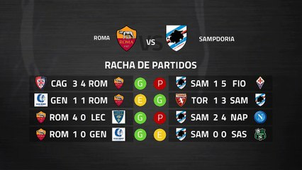 Previa partido entre Roma y Sampdoria Jornada 27 Serie A