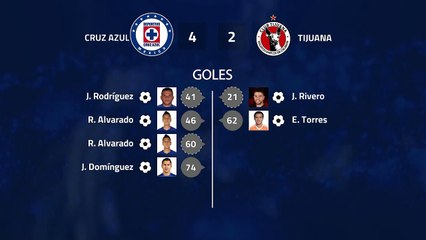 Resumen partido entre Cruz Azul y Tijuana Jornada 9 Liga MX - Clausura