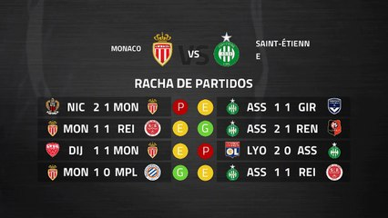 Previa partido entre Monaco y Saint-Étienne Jornada 29 Ligue 1