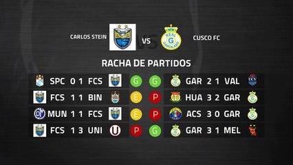 Previa partido entre Carlos Stein y Cusco FC Jornada 7 Perú - Liga 1 Apertura