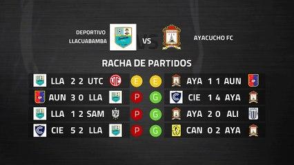 Previa partido entre Deportivo Llacuabamba y Ayacucho FC Jornada 7 Perú - Liga 1 Apertura
