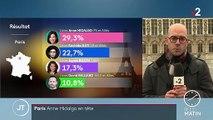 Municipales à Paris : Anne Hidalgo domine Rachida Dati et Agnès Buzyn