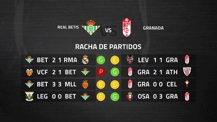 Previa partido entre Real Betis y Granada Jornada 29 Primera División