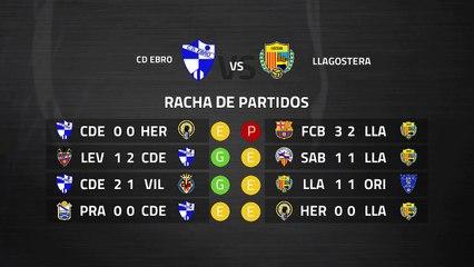 Previa partido entre CD Ebro y Llagostera Jornada 30 Segunda División B