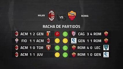 Previa partido entre Milan y Roma Jornada 28 Serie A