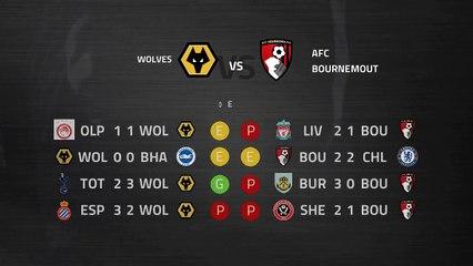 Previa partido entre Wolves y AFC Bournemouth Jornada 31 Premier League