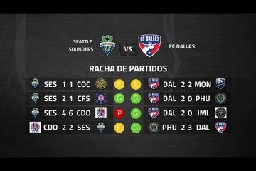 Previa partido entre Seattle Sounders y FC Dallas Jornada 5 MLS - Liga USA
