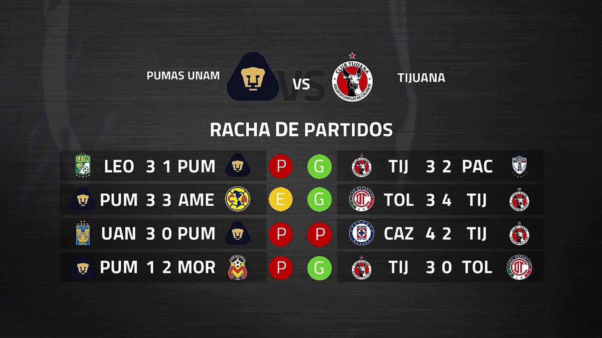 Previa partido entre Pumas UNAM y Tijuana Jornada 11 Liga MX - Clausura
