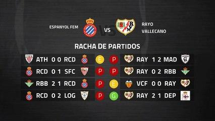 Previa partido entre Espanyol Fem y Rayo Vallecano Fem Jornada 23 Primera División Femenina