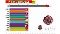 ◤东南亚最新疫情◢东南亚疫情看一看(23-03-2020)