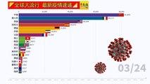 ◤全球大流行◢全球疫情看一看(24-03-2020)