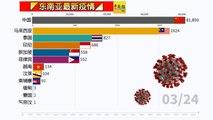◤东南亚最新疫情◢东南亚疫情看一看(24-03-2020)