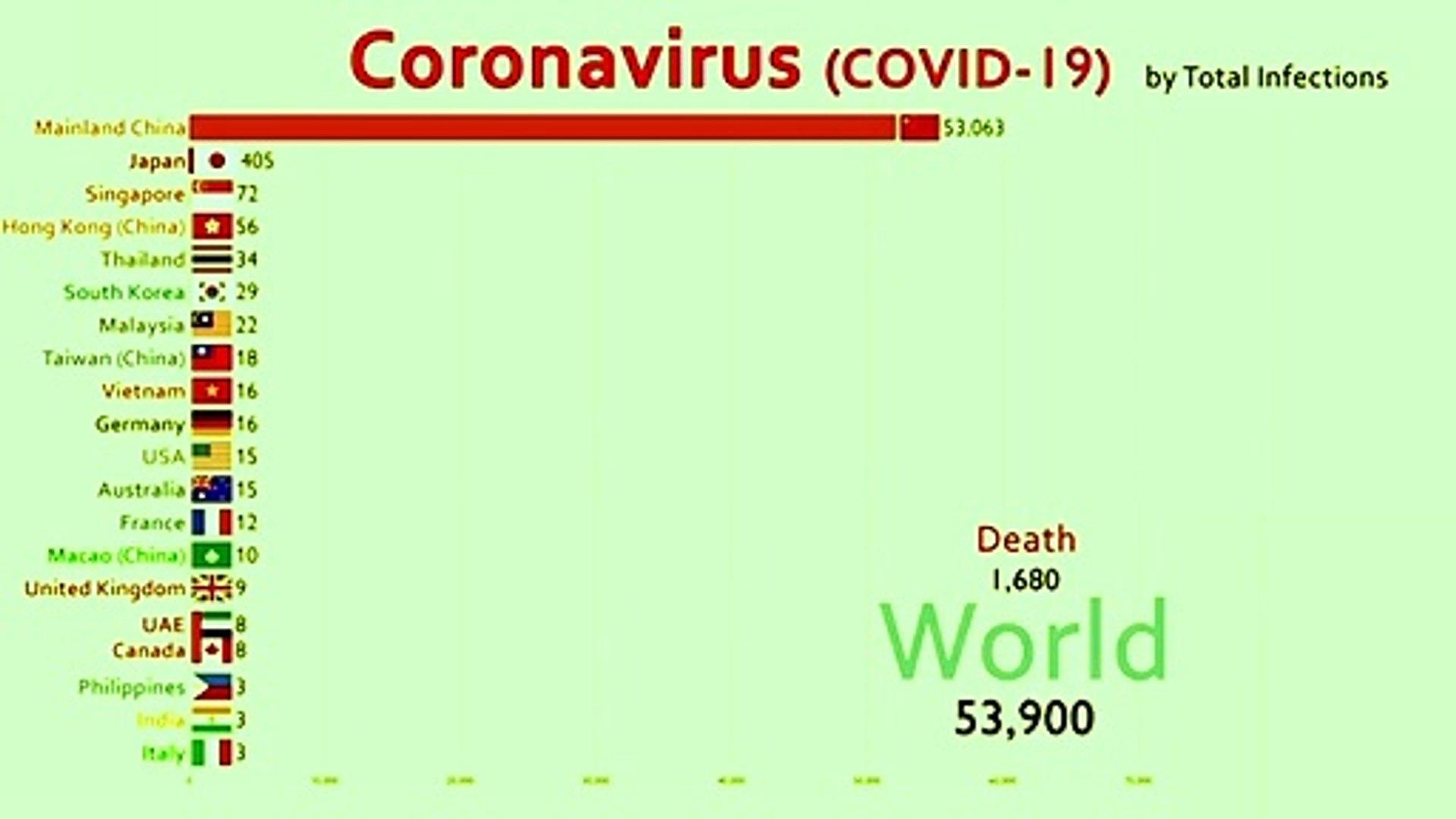 Corona virus update graph || Coronavirus world map || corona 25th update || Top country comparison |