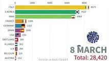 İşte gün gün ülkelerdeki Koronavirüs vaka sayısı