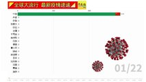 ◤全球大流行◢全球疫情看一看(26-03-2020)