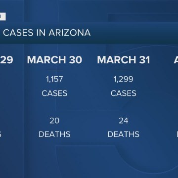 Arizona coronavirus cases continue to rise