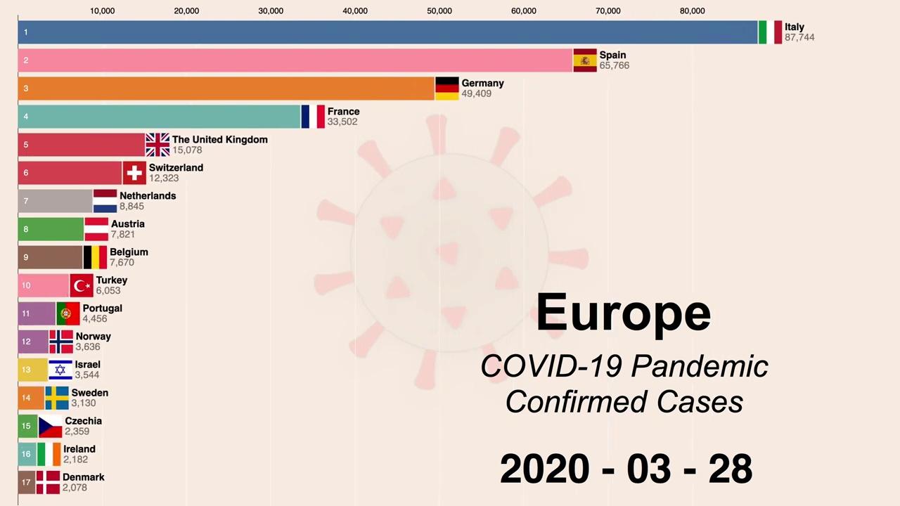 (Europe) Coronavirus disease (COVID-19) pandemic timeline.