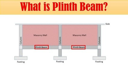What is Plinth Beam? | Civil Engg. Q and A