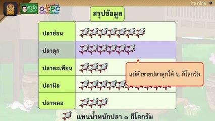 สื่อการเรียนการสอน การอ่านกราฟ ป.4 คณิตศาสตร์
