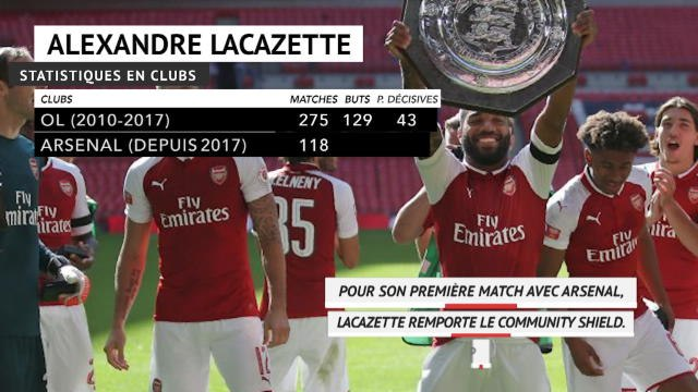 Arsenal - Alexandre Lacazette fête ses 29 ans !