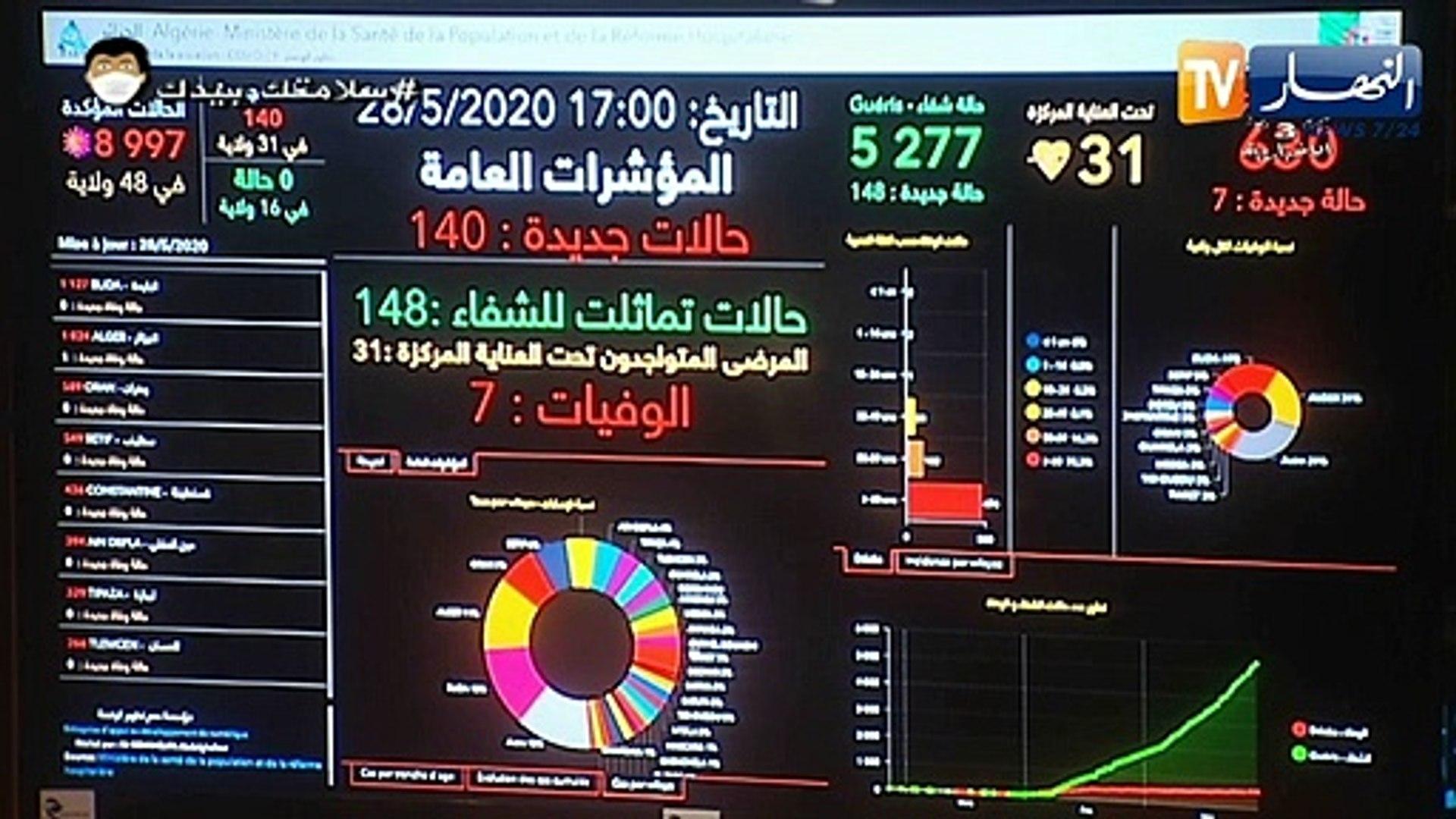 140 إصابة جديدة.. 7 وفيات و148 حالة شفاء.. حصيلة كورونا في الجزائر اليوم