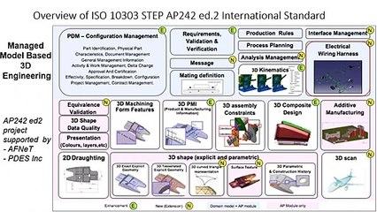 3ème Webinaire « AFNeT Standards Days le 25/06/2020 à 18H sur le PLM : « Standards to support the digital thread Model Based Engineering – Model Based Manufacturing »