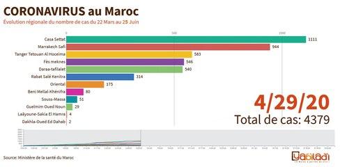 تطور الحالة لوبائية في المغرب