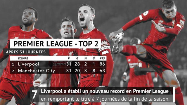 Liverpool - Les Reds parmi les champions express