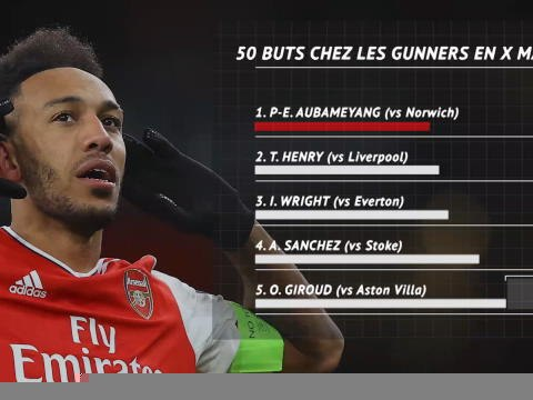 Arsenal - Aubameyang, en tête du Top 50