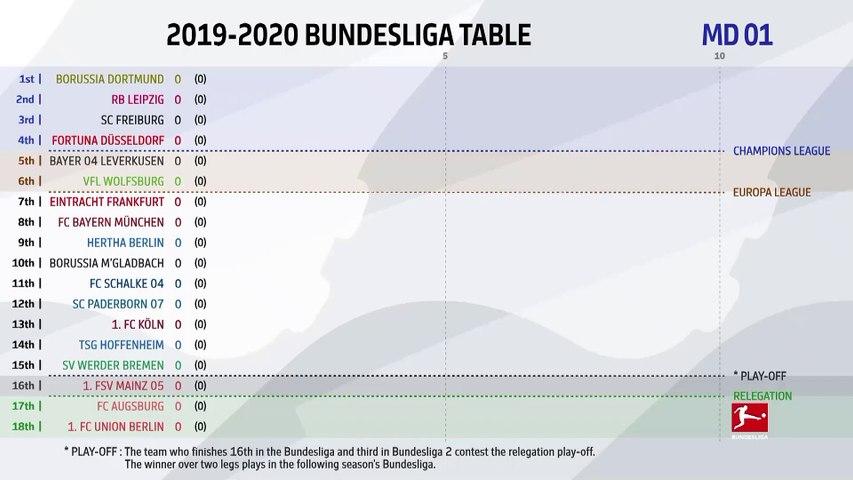 How Has The 2019/20 Bundesliga Table Changed?