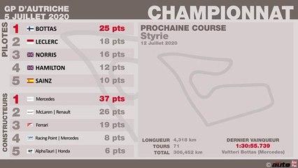 F1 Autriche 2020 : Classements Grand Prix et championnats