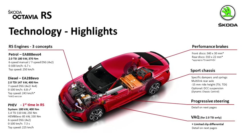 Presentation of the new Skoda OCTAVIA RS