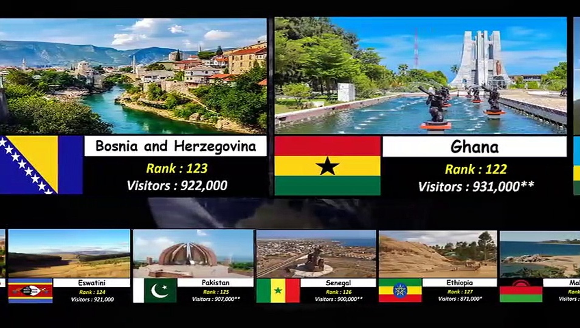 Tourism Popularity Comparison.