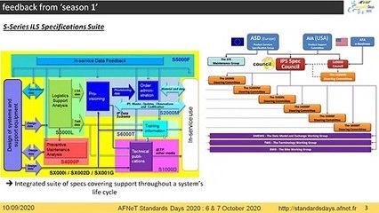 7ème Webinaire « AFNeT Standards Days » se déroulera le 10/09/2020à 18H sur le MRO/ILS.