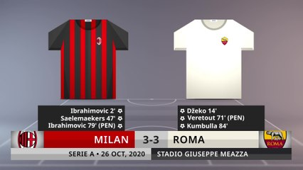 Match Review: Milan vs Roma on 26/10/2020