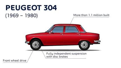 La série des 300 chez Peugeot : ses évolutions de 1969 à 2020