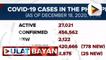 Higit 2,100 bagong COVID-19 cases, naitala sa bansa ngayong araw
