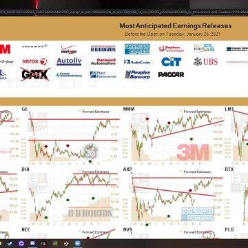 Stock Market Predictions For Tomorrow! GME Stock
