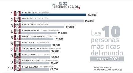 #AscensoyCaída
