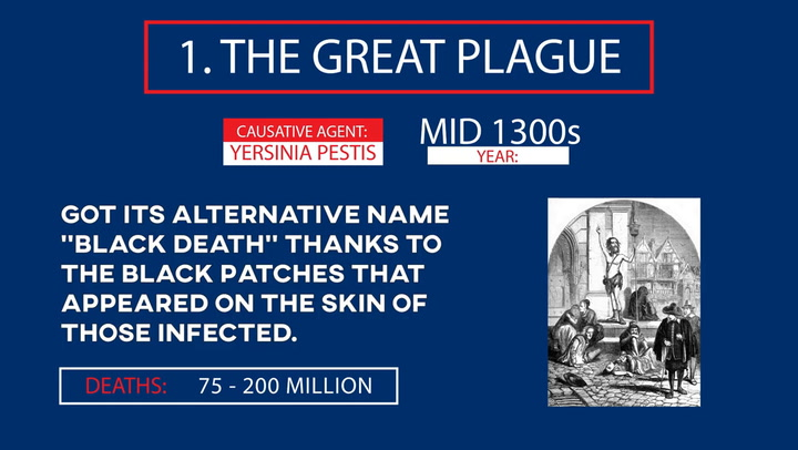 What Is The History Of Pandemics