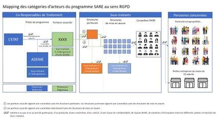 Enregistrement atelier de travail RGPD-SARE du 9 avril 2021